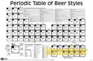 Пивная периодическая таблица